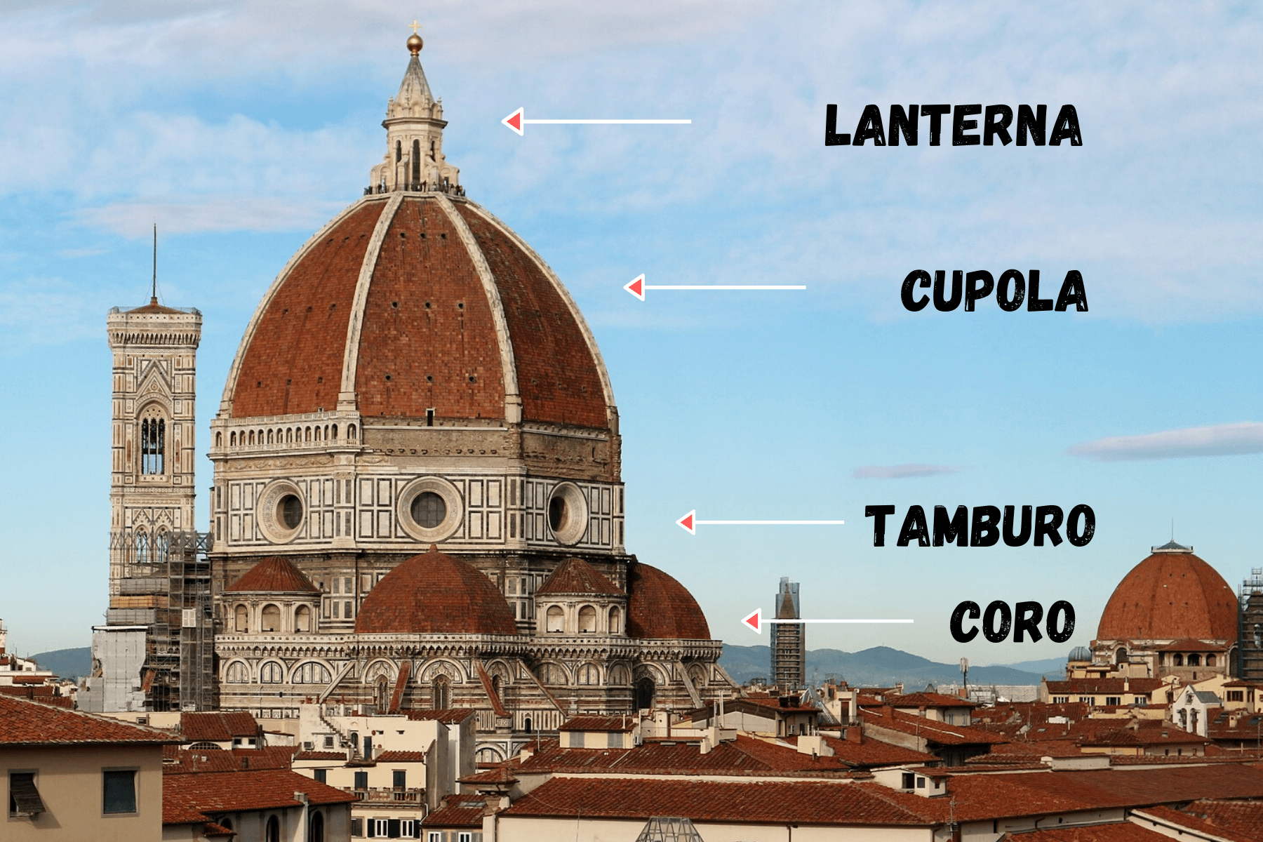 cupola elementi architettonici